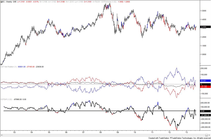 Is_Crude_Oil_COT_Positioning_Poison_to_Bull_Move_body_eur.png, Is Crude Oil COT Positioning Poison to Bull Move?