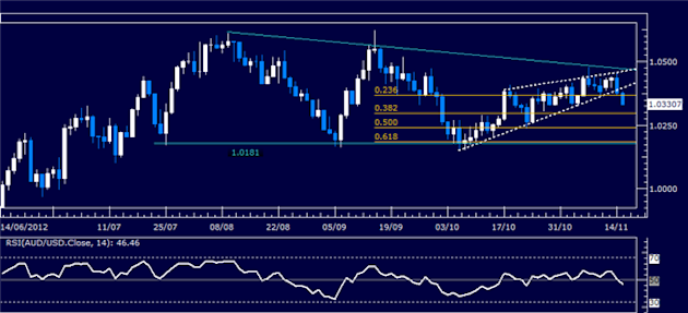 Forex_Analysis_AUDUSD_Classic_Technical_Report_11.15.2012_body_Picture_5.png, Forex Analysis: AUD/USD Classic Technical Report 11.15.2012