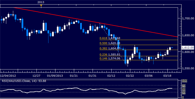 Forex_US_Dollar_Corrects_Higher_as_SP_500_Selloff_Continues_body_Picture_7.png, US Dollar Corrects Higher as S&P 500 Selloff Continues