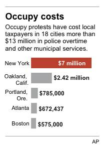 Chart shows the municipal costs to cities with Occupy protests in the United States