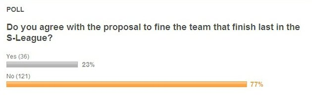 77% disagreed with S-League's proposal to fine its bottom two clubs