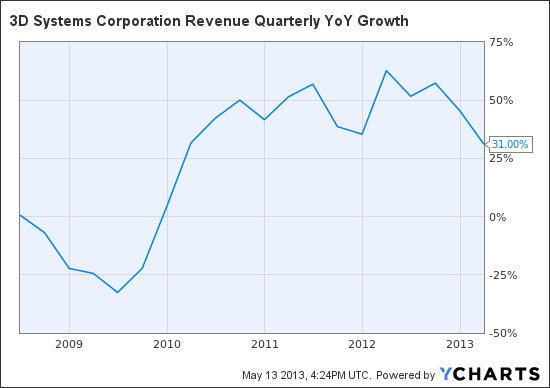 DDD Revenue Quarterly YoY Growth Chart