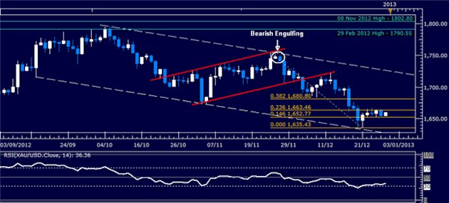Forex_Analysis_Dollar_Shows_Signs_of_Pullback_at_Key_Resistance_Level_body_Picture_2.png, Forex Analysis: Dollar Shows Signs of Pullback at Key Resistance Level