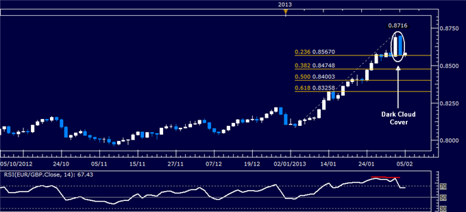 Forex_EURGBP_Technical_Analysis_02.05.2013_body_Picture_1.png, EUR/GBP Technical Analysis 02.05.2013