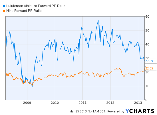LULU Forward PE Ratio Chart