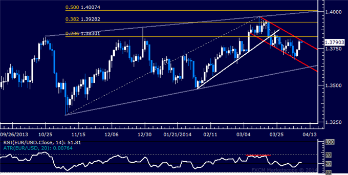 dailyclassics_eur-usd_body_Picture_11.png, Forex: EUR/USD Technical Analysis – 1.37 Figure Under Pressure