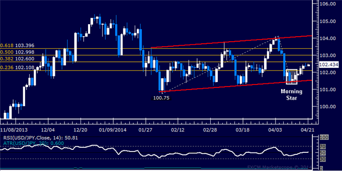 dailyclassics_usd-jpy_body_Picture_4.png, USD/JPY Technical Analysis: Buyers Look Toward 99.00