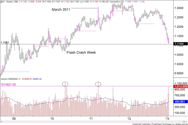 Forex_Analysis_EURCHF_Trades_to_20_Month_High_Significant_Breakout_body_yen.png, Forex Analysis: EUR/CHF Trades to 20 Month High; Significant Breakout?