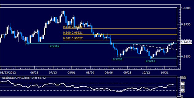 Forex_Analysis_USDCHF_Classic_Technical_Report_11.08.2012_body_Picture_5.png, Forex Analysis: USDCHF Classic Technical Report 11.08.2012
