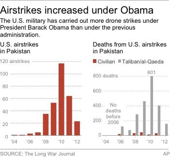 Chart shows the number of air attacks in Pakistan