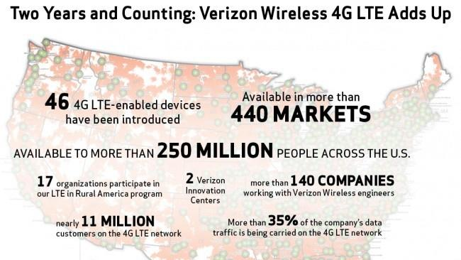 Verizon celebrates two years of 4G LTE, now covers over 250 million Americans