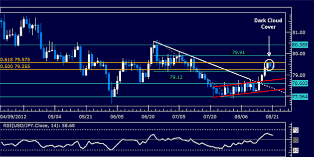 USDJPY_Classic_Technical_Report_08.21.2012_body_Picture_5.png, USDJPY Classic Technical Report 08.21.2012