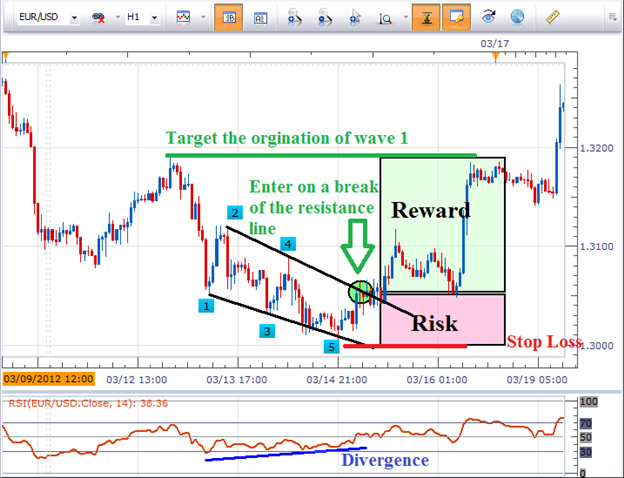4_Steps_to_Trade_the_Diagonal_Pattern_body_Picture_4.png, 4 Steps to Trade the Diagonal Pattern