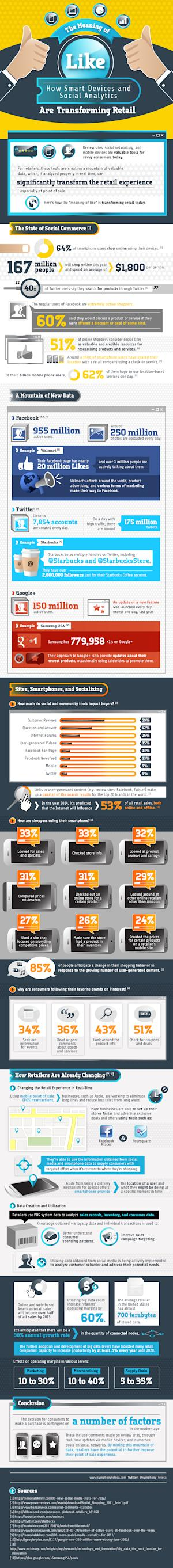 How Smart Devices and Social Media Impact Your Shopping Habits [INFOGRAPHIC]