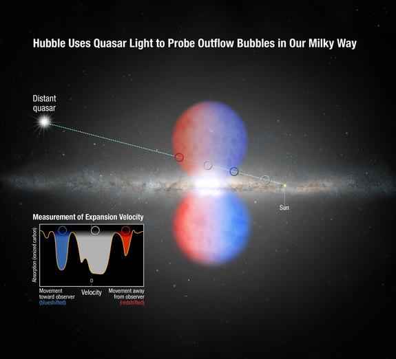 Huge Milky Way Gas Bubbles Clocked at 2 Million Mph