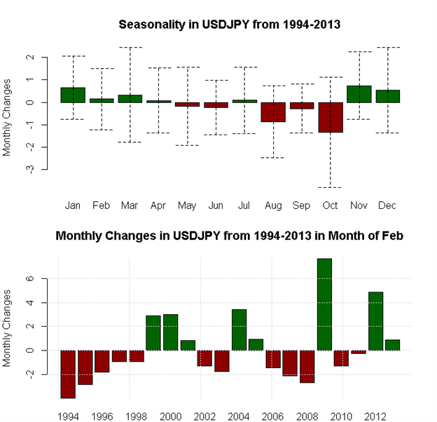 February_Seasonality_Favors_Aussie_and_Dollar_Strength_Pound_Weakness_body_x0000_i1029.png, February Seasonality Favors Aussie and Dollar Strength, Po...