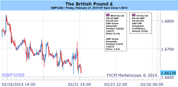 British_Pound_May_Fall_Further_on_Big_Week_Ahead_body_Picture_1.png, British Pound May Fall Further on Big Week Ahead
