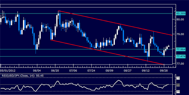 USDJPY_Classic_Technical_Report_10.03.2012_body_Picture_5.png, USDJPY Classic Technical Report 10.03.2012