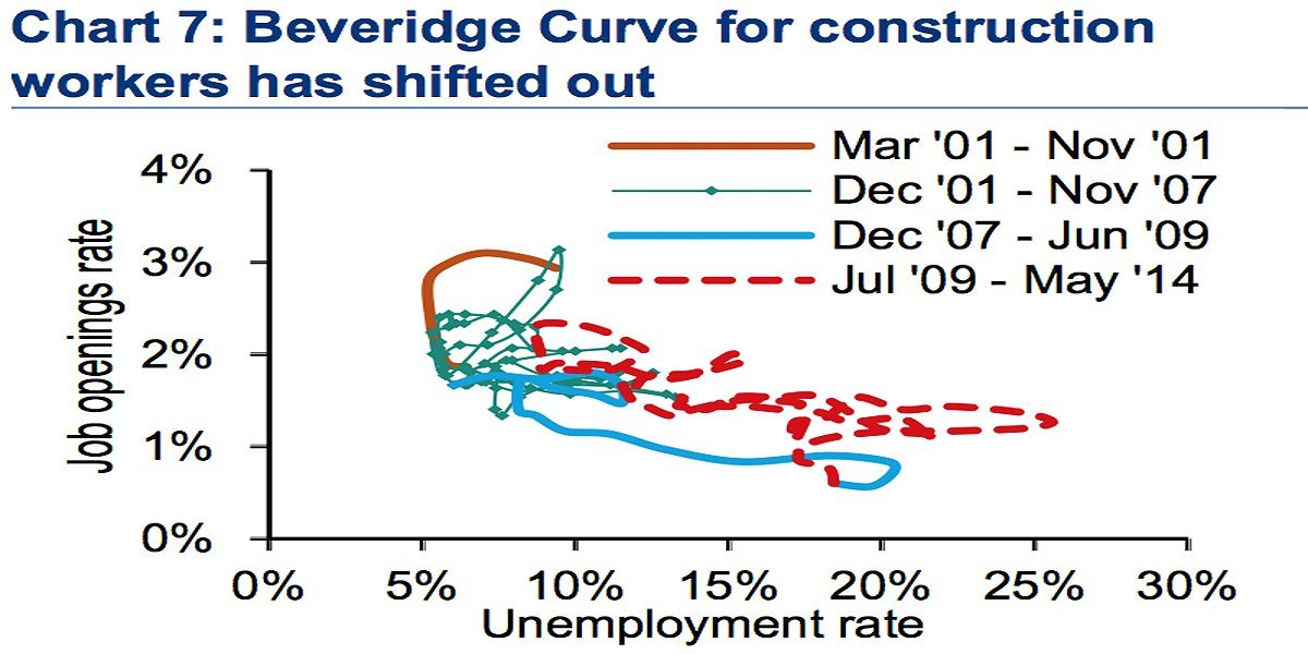 beveridge curve housing