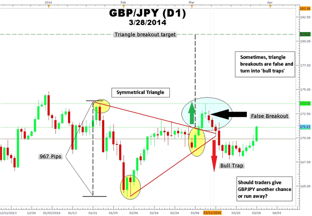 How-to-Trade-a-Triangle-after-a-False-Breakout_body_Picture_2.png, How to Trade a Triangle after a False Breakout
