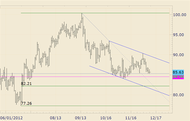 Commodity_Technical_Analysis_Crude_Trades_Lower_for_6th_Consecutive_Day_body_crude.png, Commodity Technical Analysis: Crude Trades Lower for 6th Conse...