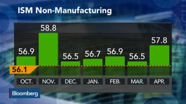 ISM Non-Manufacturing Rises to 57.8