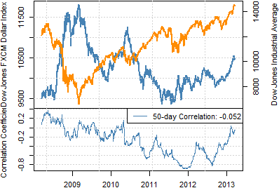 forex_correlations_dow_jones_dollar_index_body_Picture_1.png, Dow at Record as Dollar hits Multi-Year Highs - What Gives?