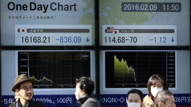Pedestrians stand in front of an electronic stock board showing Japan's Nikkei 225, left, at a securities firm in Tokyo, Tuesday, Feb. 9, 2016. Asian markets tumbled Tuesday as renewed jitters about the global economy set off a wave of selling in banking stocks. (AP Photo/Eugene Hoshiko)