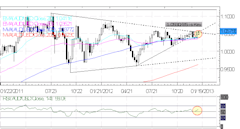 Forex_Euro_Rallies_on_Strong_Spanish_Bond_Auction_ECB_Ahead_forex_news_technical_analysis_fundamental_analysis_body_Picture_6.png, Forex: Euro Rallies...