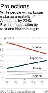 Census: Whites no longer a majority in US by 2043