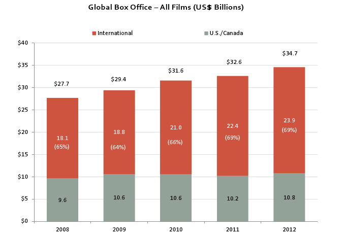 MPAA Report: Global Box Office Breaks Records, China Becomes 2nd Largest Market