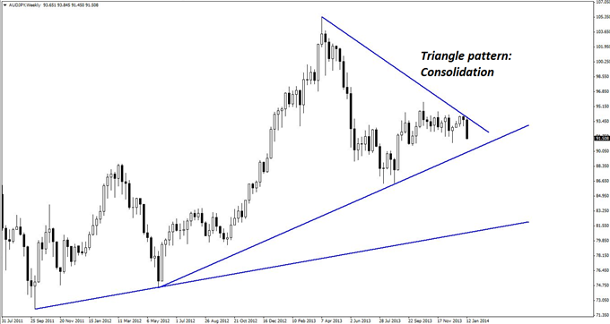 2_Triangles_One_AUDJPY_Trade_body_GuestCommentary_KayeLee_January17A_1.png, Two Triangles, One AUD/JPY Trade
