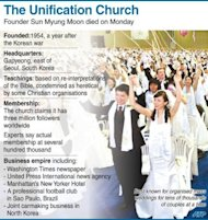 Graphic fact file on the Unification Church, founded by Sun Myung Moon, who died on Monday at the age of 92