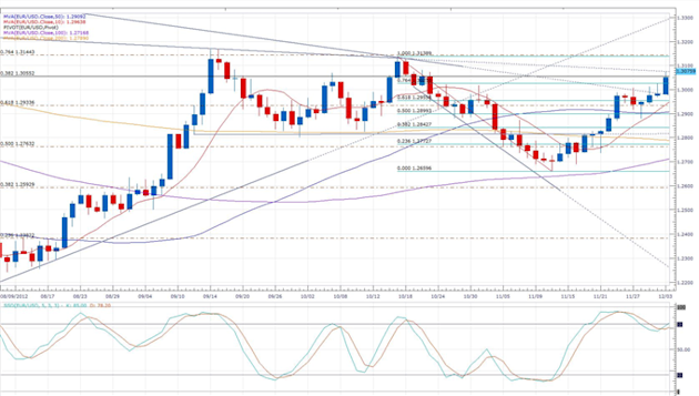 Euro-Zone_Producer_Prices_Rise_Slightly_and_Beat_Expectations_body_eurusd_daily_chart.png, Forex News: Euro-Zone Producer Prices Rise Slightly and Bea...