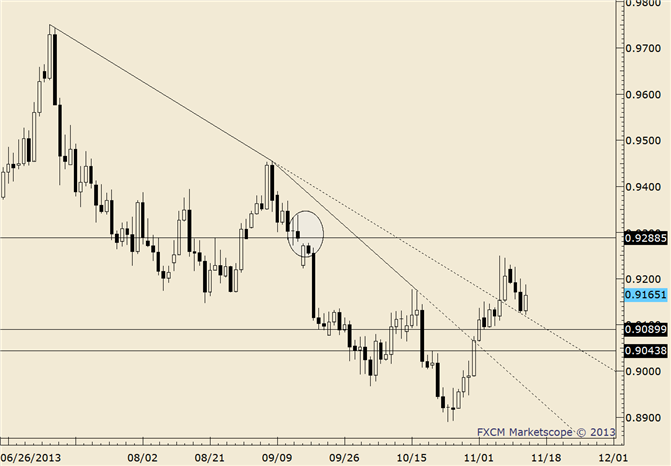 eliottWaves_usd-chf_body_usdchf.png, USD/CHF Breaks Down after Inside Day at Channel