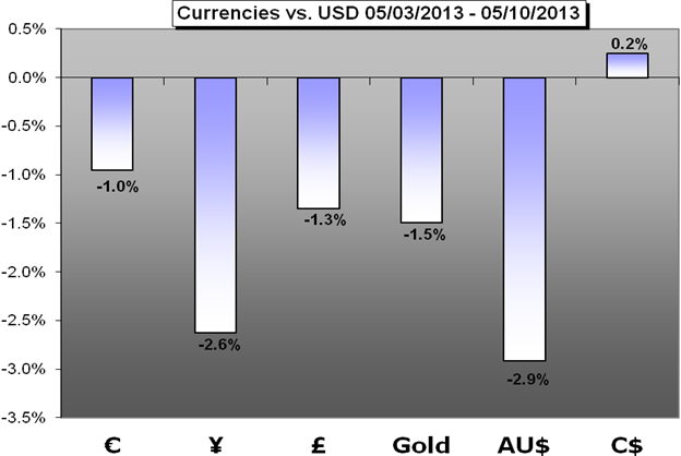 Us forex inc eur account