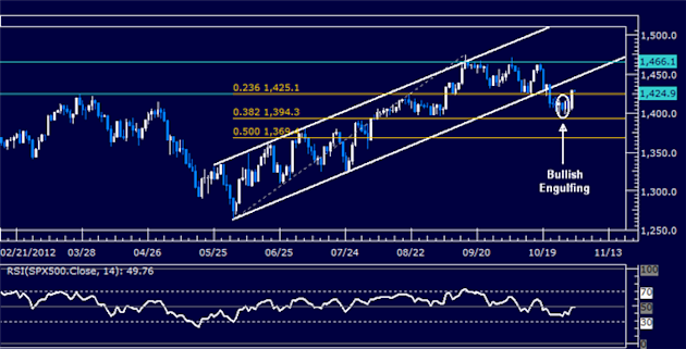 Forex_Analysis_US_Dollar_Holds_its_Ground_Despite_SP_500_Rebound_body_Picture_6.png, Forex Analysis: US Dollar Holds its Ground Despite S&P 500 Reboun...