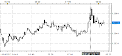Euro_Mixed_After_ECB_Holds_Rates_All_Eyes_on_Draghi_Press_Conference_body_Picture_1.png, Euro Mixed After ECB Holds Rates; All Eyes on Draghi Press Co...