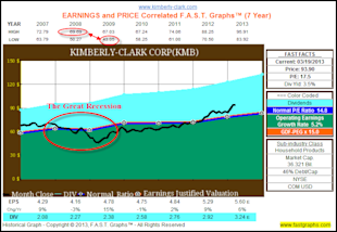 Why Accomplished Dividend Growth Investors Can Ignore Price Volatility image KMB1