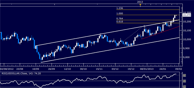 Forex_US_Dollar_Technical_Analysis_02.07.2013_body_Picture_1.png, US Dollar Technical Analysis 02.07.2013