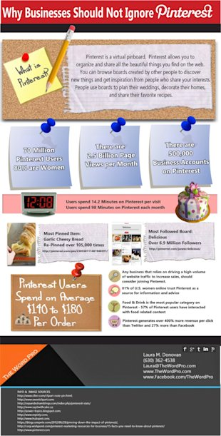 Pinterest and Why it is Important to Business image INFOGRAPHIC Pinterest