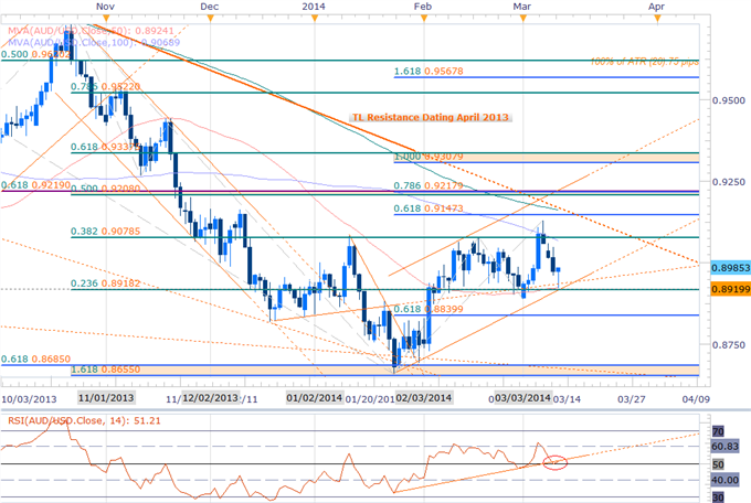 Forex_Is_an_AUDUSD_Top_in_Place_Shorts_at_Risk_Above_8920_body_Picture_2.png, Is an AUDUSD Top in Place? Shorts at Risk Above 8920