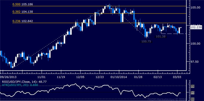 dailyclassics_usd-jpy_body_Picture_3.png, USD/JPY Technical Analysis: Bulls Return in Force