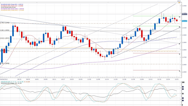 Exceptionally_Quiet_European_Session_Sees_A_Small_Single_Currency_Decline_body_eurusd_daily_chart.png, Forex News: Exceptionally Quiet European Sessio...
