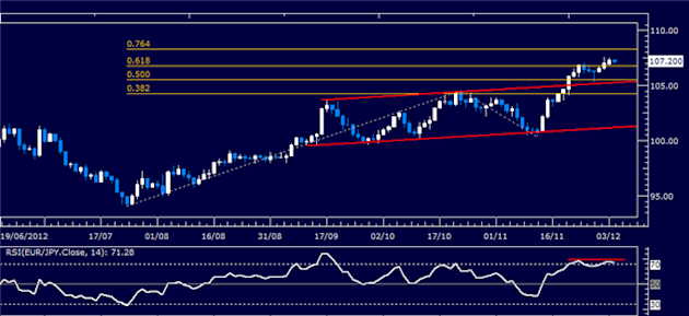 Forex_Analysis_EURJPY_Classic_Technical_Report_12.04.2012_body_Picture_1.png, Forex Analysis: EUR/JPY Classic Technical Report 12.04.2012
