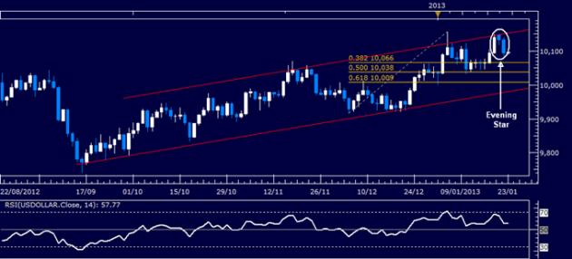 Forex_Analysis_US_Dollar_Classic_Technical_Report_01.23.2013_body_Picture_1.png, Forex Analysis: US Dollar Classic Technical Report 01.23.2013