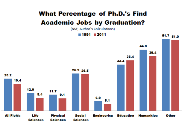 NSF_PhDs_Academic_Jobs.PNG