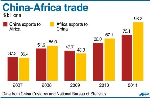 China-Africa trade