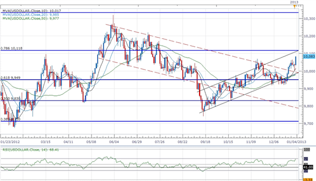 Forex_USD_Correction_Underway-_Outlook_Remains_Bullish_on_Fed_Policy_body_ScreenShot144.png, Forex: USD Correction Underway- Outlook Remains Bullish o...