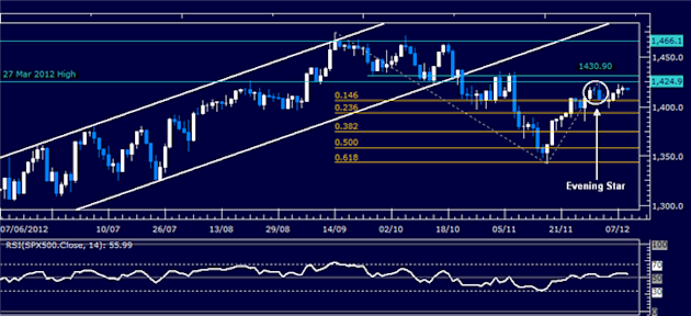 Forex_Analysis_Dollar_Attempts_to_Regain_Momentum_SP_500_Stalling_body_Picture_3.png, Forex Analysis: Dollar Attempts to Regain Momentum, S&P 500 Stal...